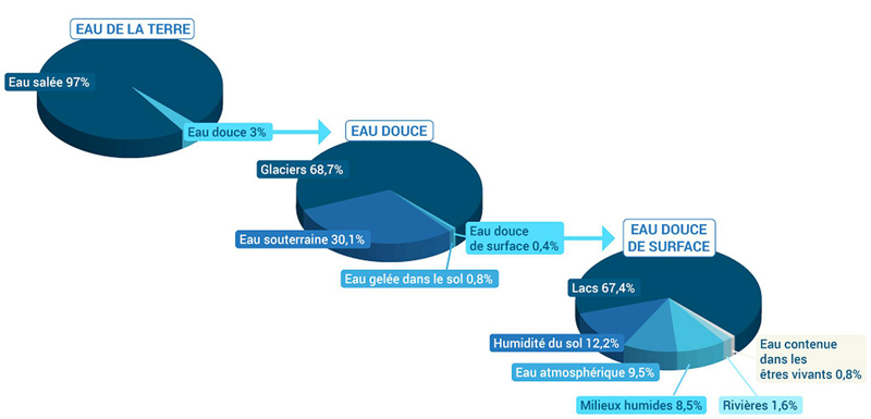 repartition eau